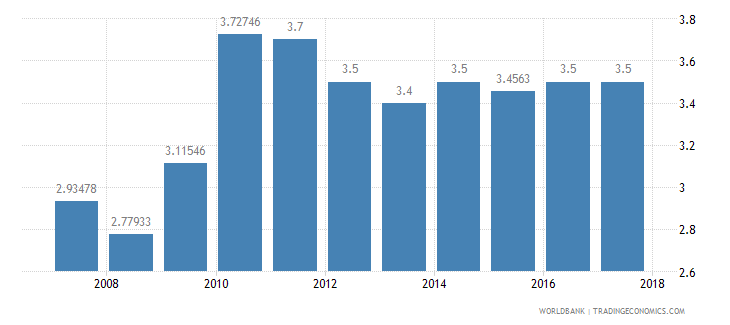 mozambique burden of customs procedure wef 1 extremely inefficient to 7 extremely efficient wb data