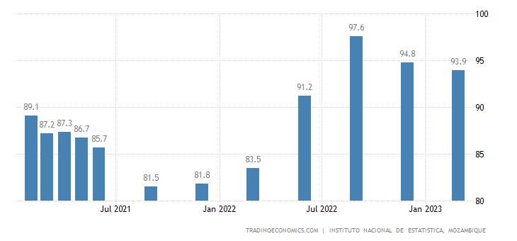 Mozambique Business Confidence