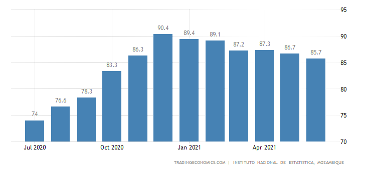 Mozambique Business Confidence