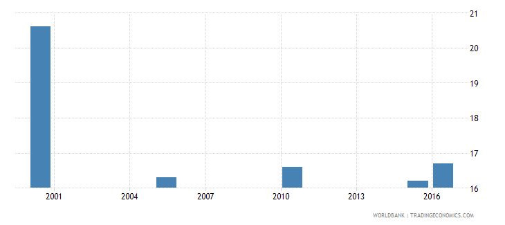 mozambique cause of death by non communicable diseases ages 15 34 male percent relevant age wb data