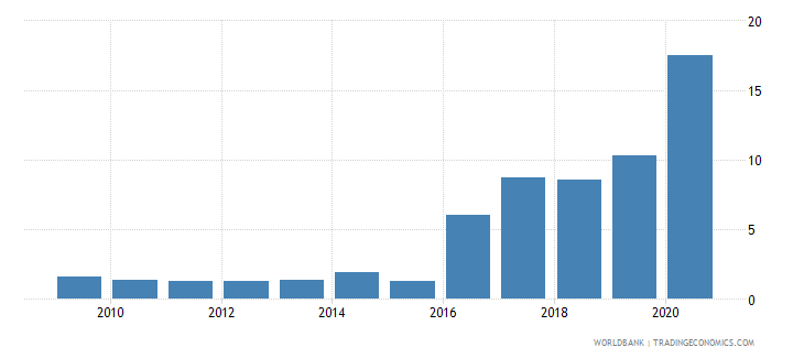 mozambique central bank assets to gdp percent wb data