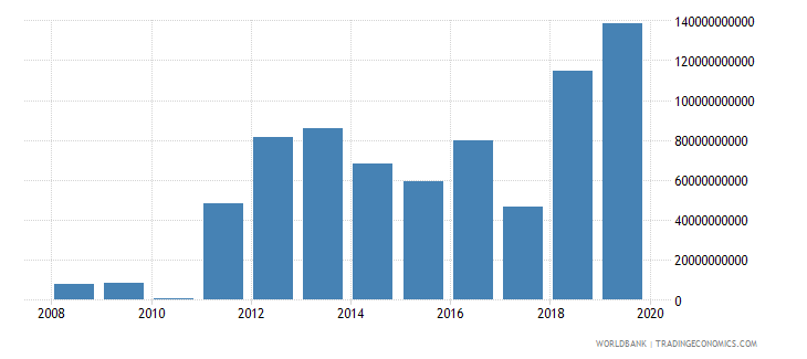 mozambique changes in inventories constant lcu wb data