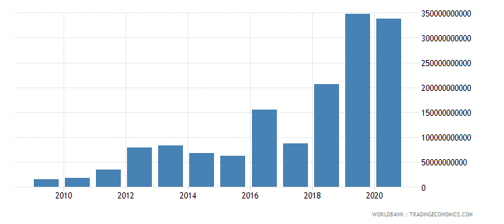 mozambique changes in inventories current lcu wb data