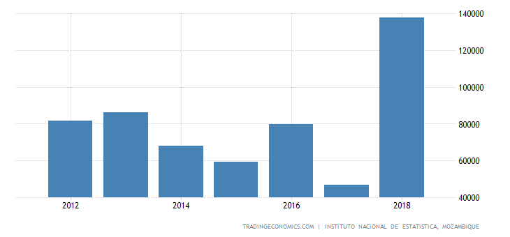 Mozambique Changes In Inventories