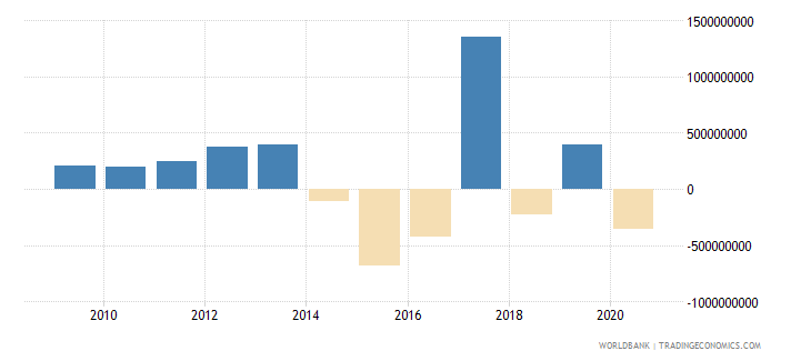 mozambique changes in net reserves bop us dollar wb data