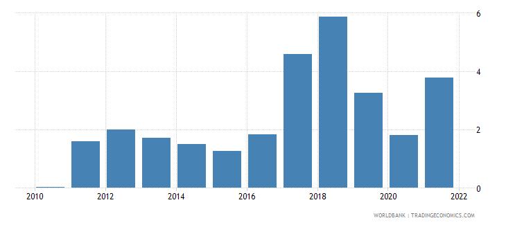 mozambique coal rents percent of gdp wb data
