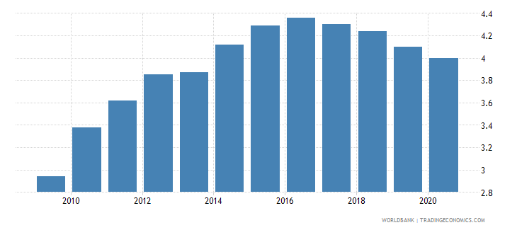 mozambique commercial bank branches per 100 000 adults wb data