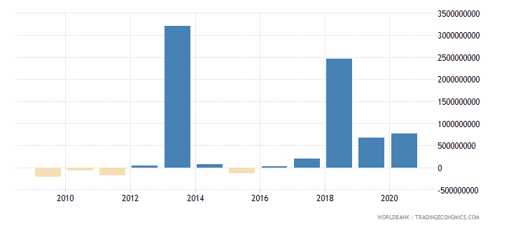 mozambique commercial banks and other lending ppg  plus  png nfl us dollar wb data