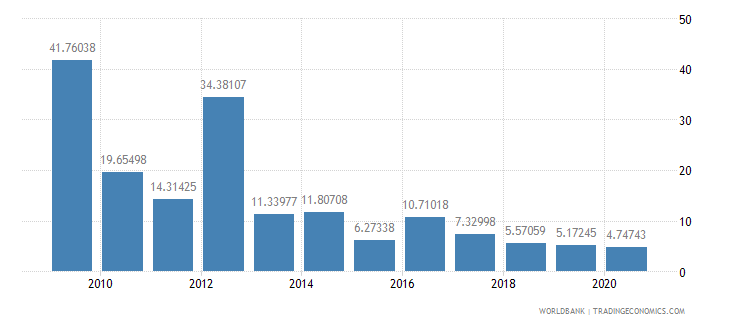 mozambique communications computer etc percent of service exports bop wb data