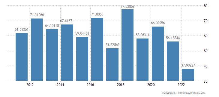 mozambique communications computer etc percent of service imports bop wb data