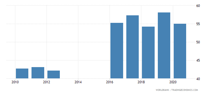 mozambique compensation of employees percent of expense wb data