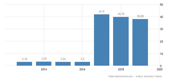 Mozambique Competitiveness Index