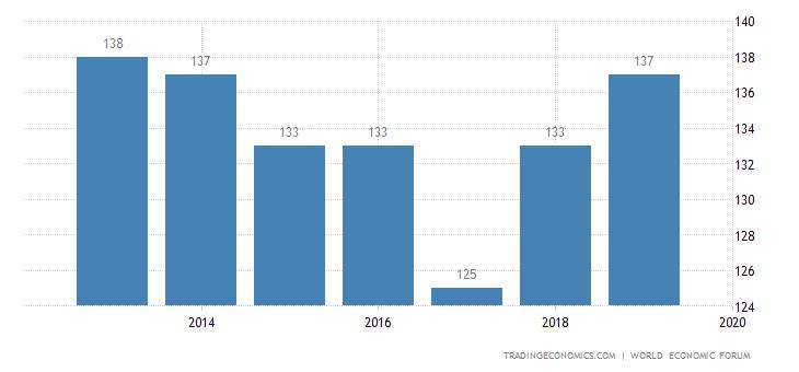 Mozambique Competitiveness Rank