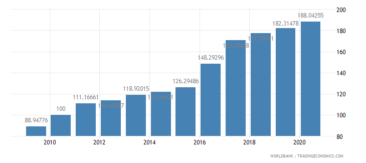 mozambique consumer price index 2005  100 wb data