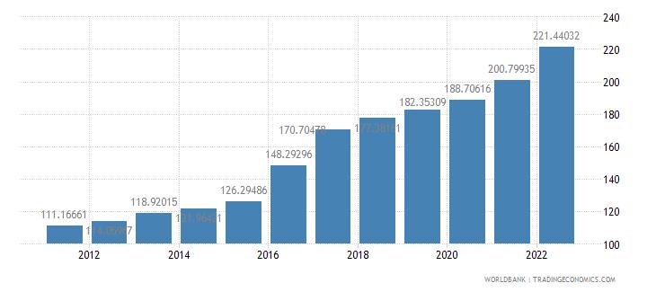 mozambique consumer price index 2005  100 wb data