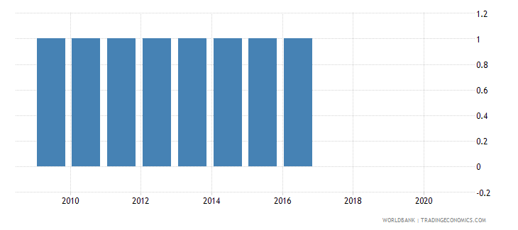 mozambique consumer price index base year wb data
