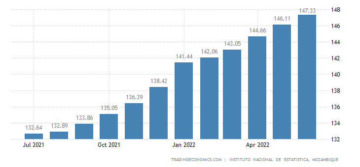 Mozambique Consumer Price Index (CPI)