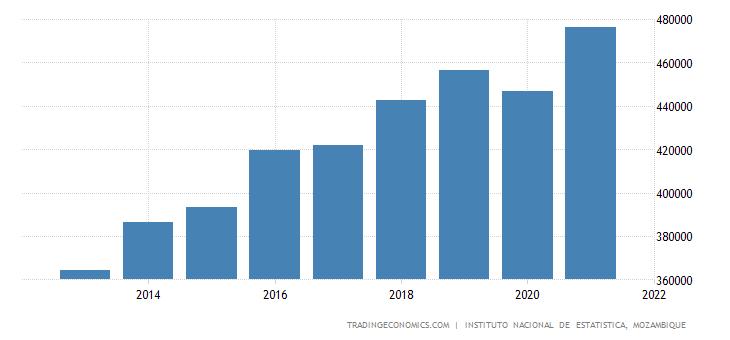 Mozambique Consumer Spending