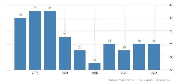 Mozambique Corruption Index