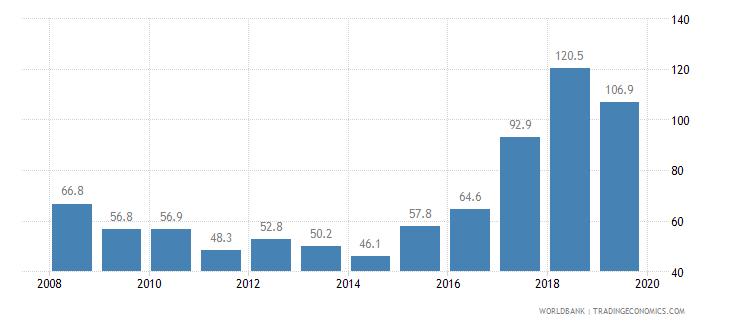 mozambique cost of business start up procedures percent of gni per capita wb data