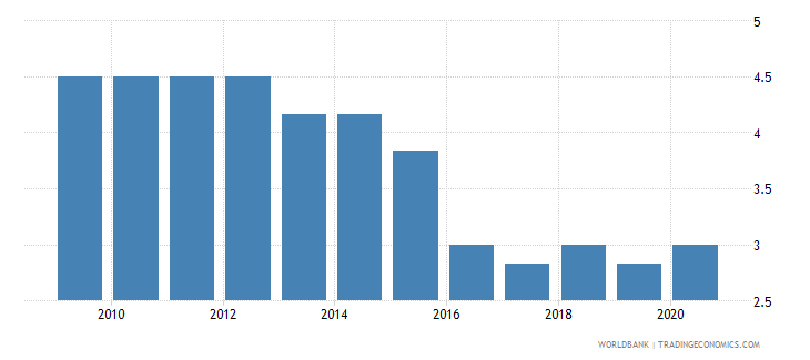 mozambique cpia economic management cluster average 1 low to 6 high wb data