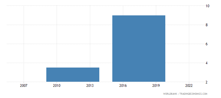 mozambique credit card percent age 15 wb data