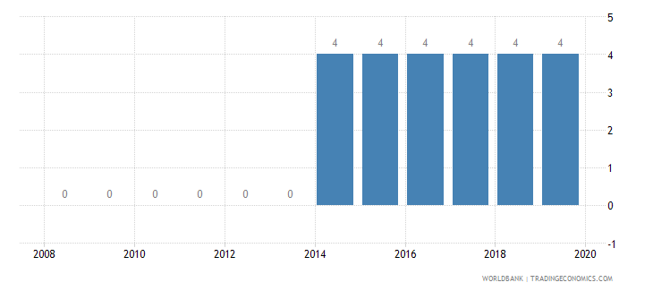 mozambique credit depth of information index 0 low to 6 high wb data