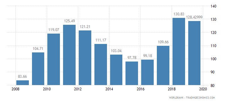 mozambique crop production index 1999 2001  100 wb data