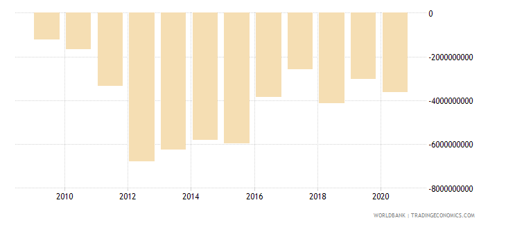 mozambique current account balance bop us dollar wb data
