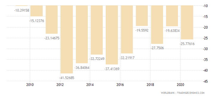 mozambique current account balance percent of gdp wb data