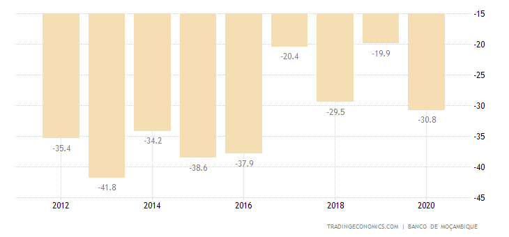 Mozambique Current Account to GDP