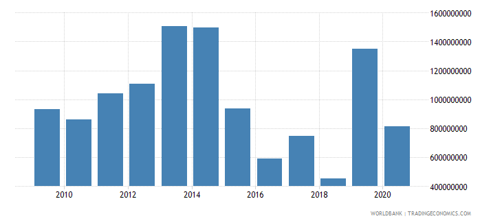 mozambique current transfers receipts bop us dollar wb data