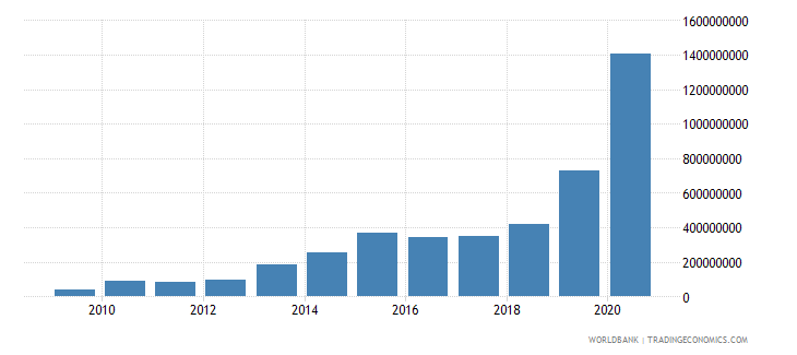mozambique debt service on external debt public and publicly guaranteed ppg tds us dollar wb data