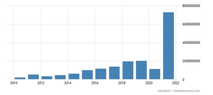 mozambique debt service on external debt total tds us dollar wb data