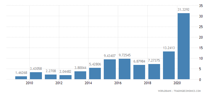 mozambique debt service ppg and imf only percent of exports excluding workers remittances wb data