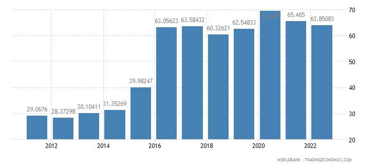 mozambique dec alternative conversion factor lcu per us dollar wb data