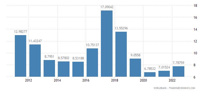 mozambique deposit interest rate percent wb data