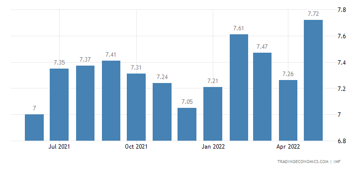 Deposit Interest Rate in Mozambique