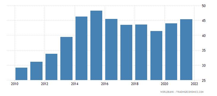 mozambique deposit money banks assets to gdp percent wb data