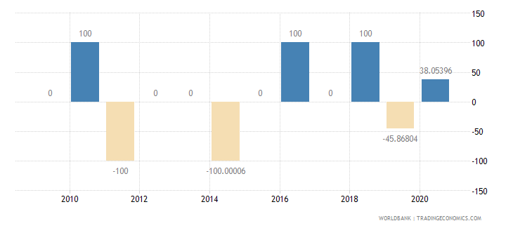 mozambique discrepancy in expenditure estimate of gdp current lcu wb data