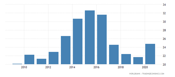 mozambique domestic credit to private sector percent of gdp gfd wb data