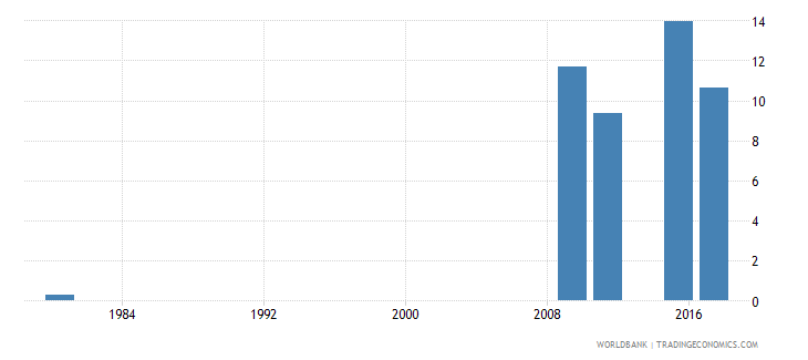 mozambique educational attainment at least completed lower secondary population 25 female percent cumulative wb data