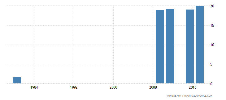 mozambique educational attainment at least completed lower secondary population 25 male percent cumulative wb data