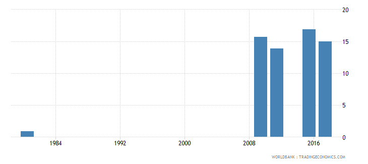 mozambique educational attainment at least completed lower secondary population 25 total percent cumulative wb data