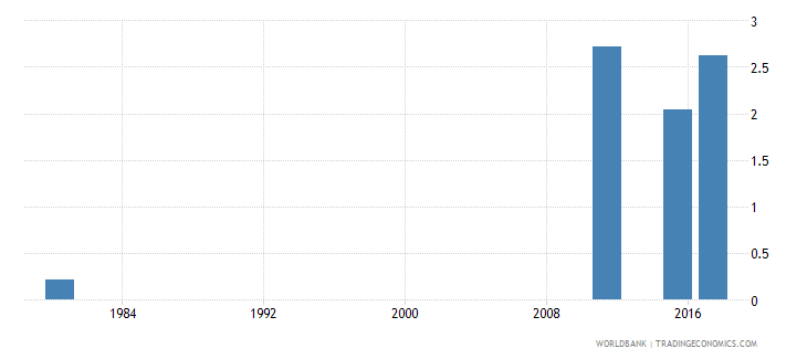 mozambique educational attainment at least completed post secondary population 25 male percent cumulative wb data