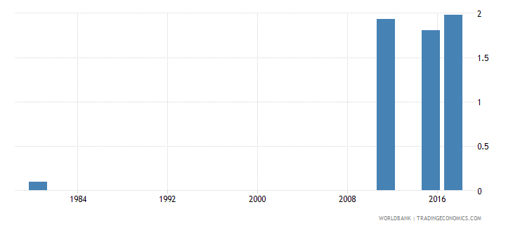 mozambique educational attainment at least completed post secondary population 25 total percent cumulative wb data
