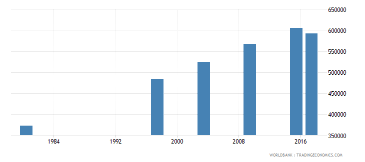 mozambique elderly illiterate population 65 years both sexes number wb data