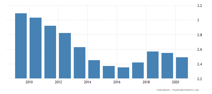 mozambique employers total percent of employment wb data