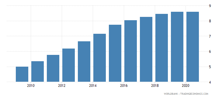 mozambique employment in industry percent of total employment wb data