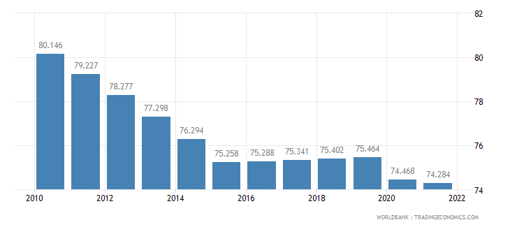mozambique employment to population ratio 15 plus  female percent wb data